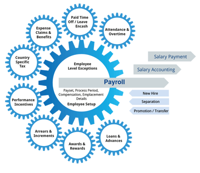 payroll-benefits