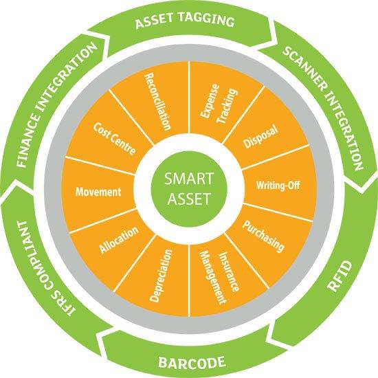 smart-asset-chart